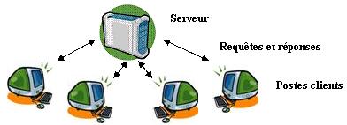 Les Reseaux Informatique